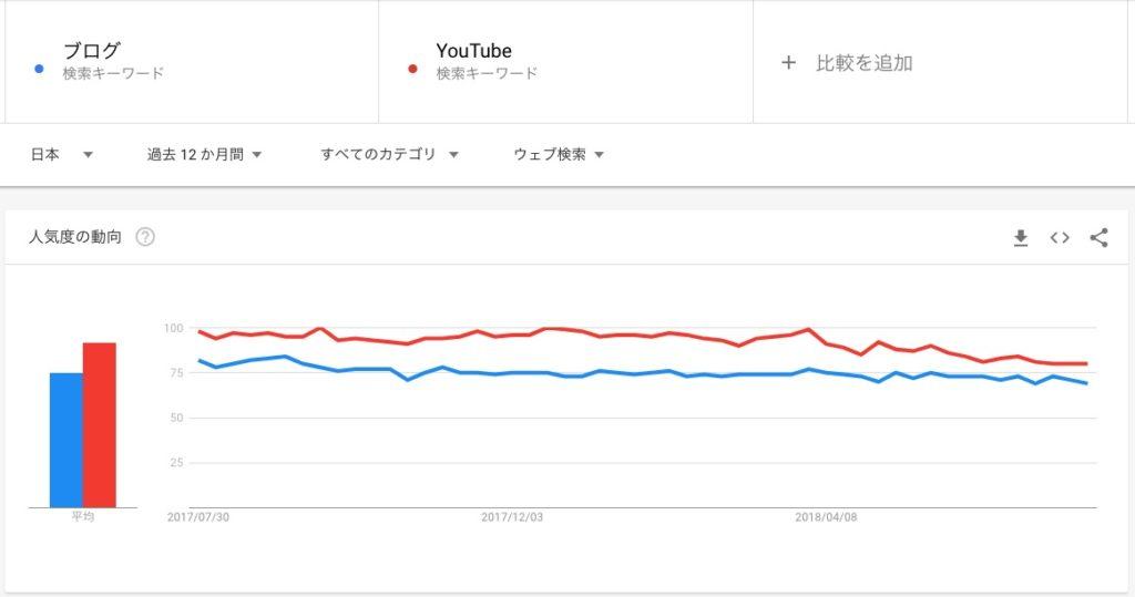 ブログとYouTubeの比較